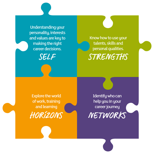 Career Management Skills jigsaw - Understand your self, strengths, horizons and networks